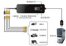 四路可切换USB视频采集卡
