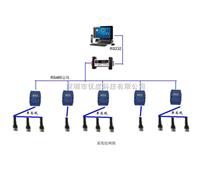 工业485温湿度监测系统
